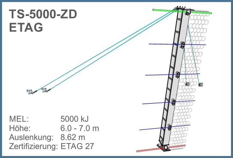 GMENU TS-5000-ZD ETAG